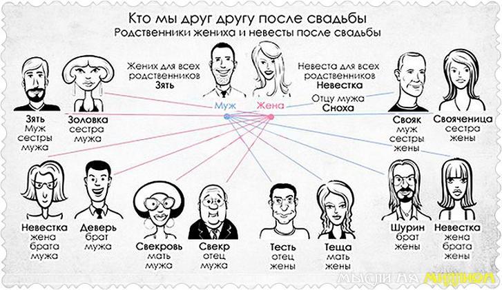 семья брак знакомства с